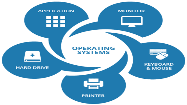 what is Operating system? Functions of OS and its type